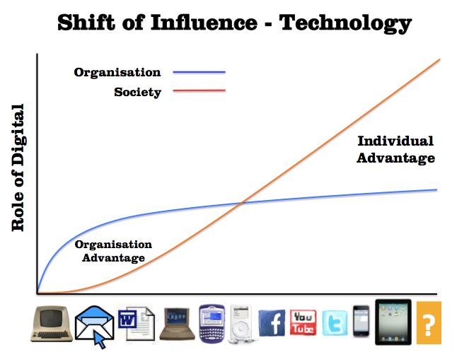 Role of Digital