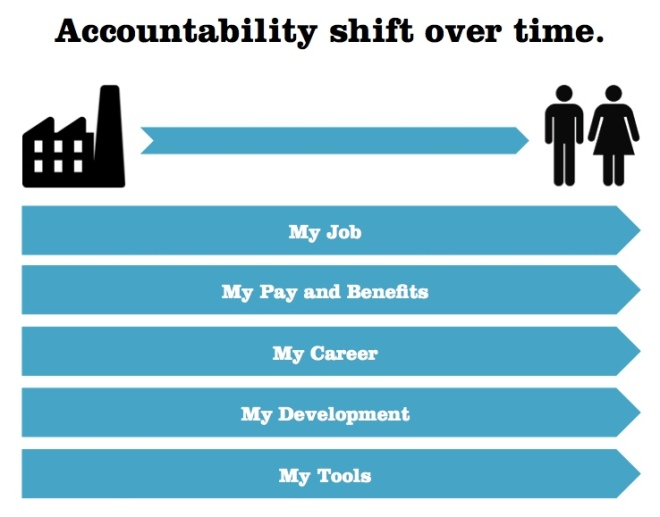 Accountability shift